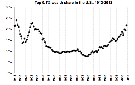 Top 0.1% wealth share in the US