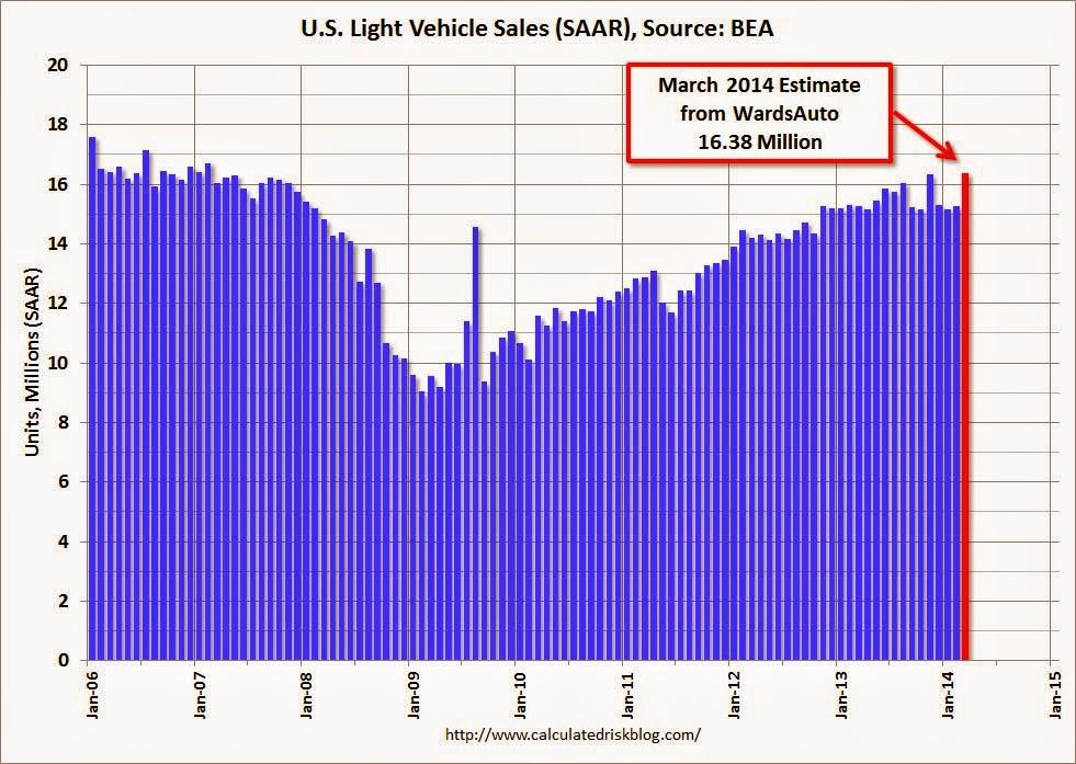 U.S. Light Vehicle Sales (SAAR)