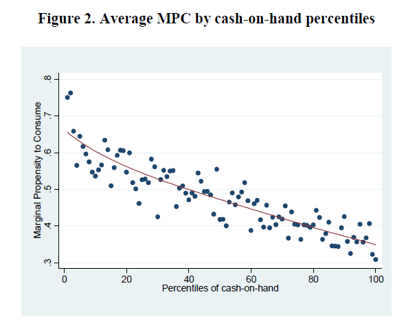 Average MPC by cash-on-hand percentiles