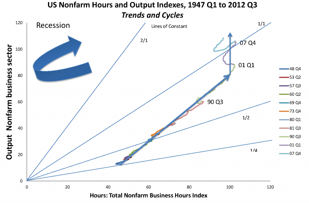US Non farm Hours and Output Indexes